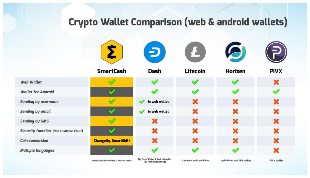 Crypto Wallets Comparison